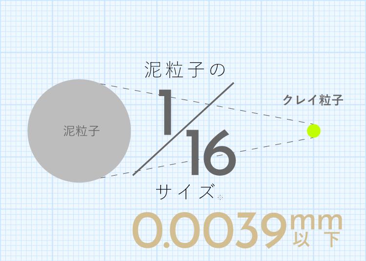 泥粒子の1/16サイズ